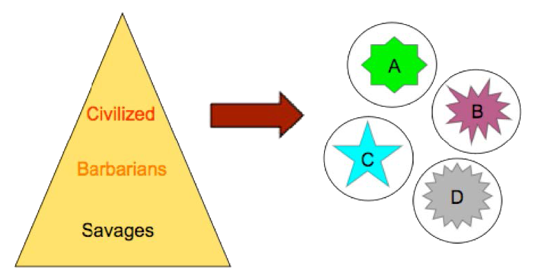 Figure 1: Hierarchy of Civilization/Cultural Relativism