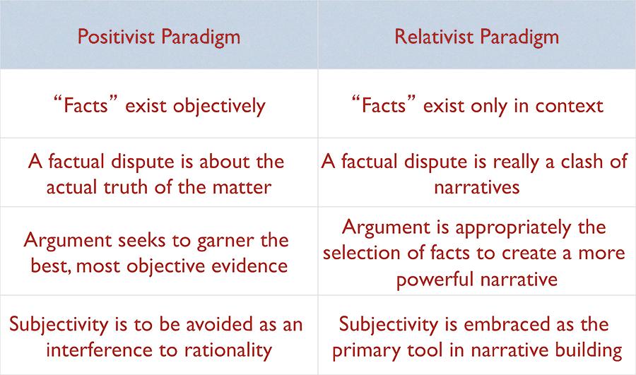 Figure 2: Positivism/Relativism
