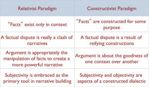 Figure 3: Relativism/Constructivism