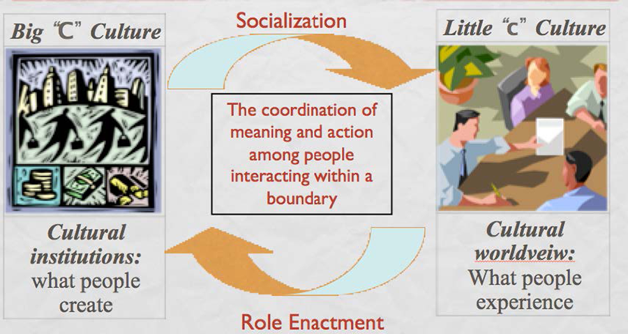 Figure 4: Dialectic of culture