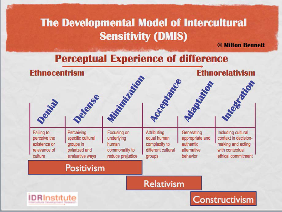 Figure 6: Paradigms of Intercultural Sensitivity