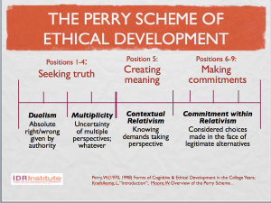 Figure 7: The Perry Ethical Scheme